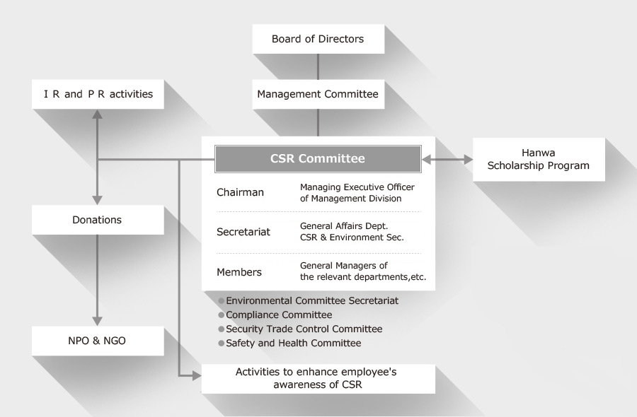 Outline of the CSR Committee
