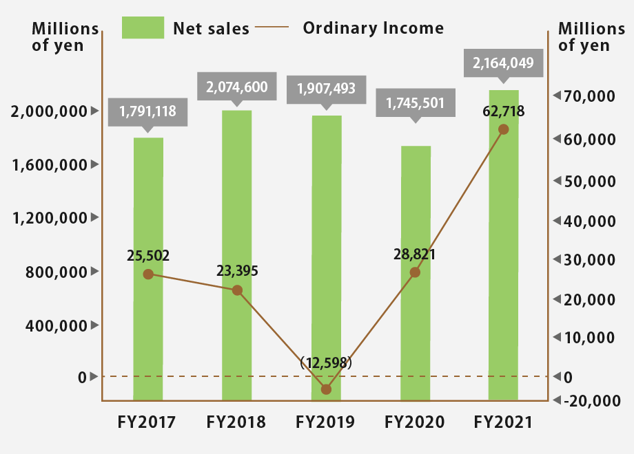 Net sales and Ordinary income
