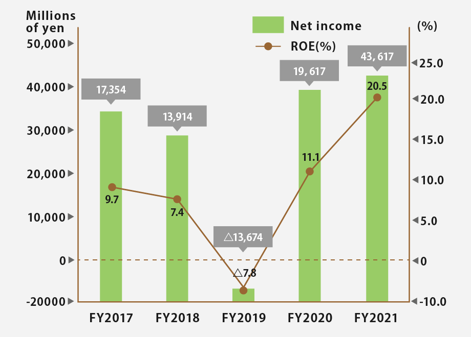 Net income and ROE
