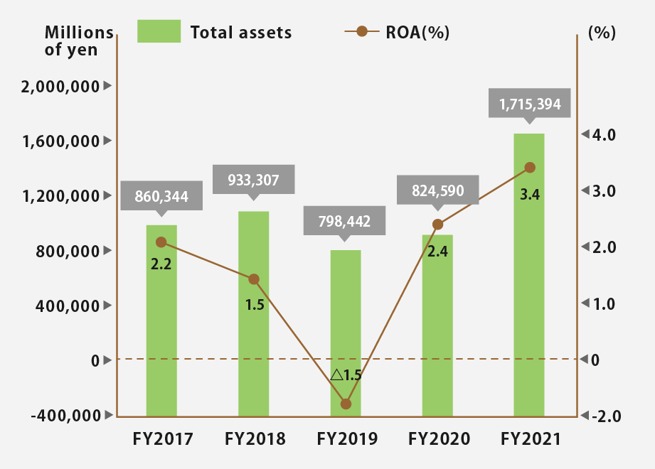 Total assets and ROA